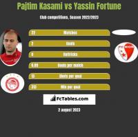 Pajtim Kasami vs Yassin Fortune h2h player stats