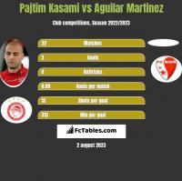 Pajtim Kasami vs Aguilar Martinez h2h player stats