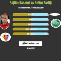 Pajtim Kasami vs Betim Fazliji h2h player stats