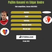 Pajtim Kasami vs Edgar Andre h2h player stats
