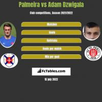 Palmeira vs Adam Dźwigała h2h player stats