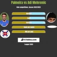 Palmeira vs Adi Mehremic h2h player stats