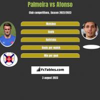 Palmeira vs Afonso h2h player stats