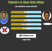 Palmeira vs Akas Uche Chima h2h player stats