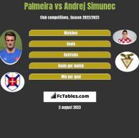 Palmeira vs Andrej Simunec h2h player stats