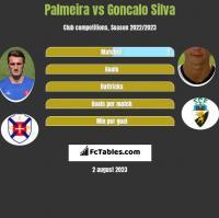 Palmeira vs Goncalo Silva h2h player stats