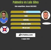 Palmeira vs Luis Silva h2h player stats