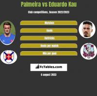 Palmeira vs Eduardo Kau h2h player stats