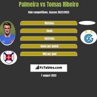 Palmeira vs Tomas Ribeiro h2h player stats