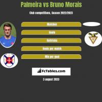 Palmeira vs Bruno Morais h2h player stats
