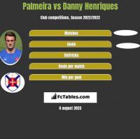 Palmeira vs Danny Henriques h2h player stats