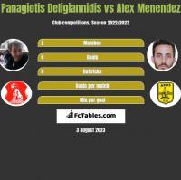 Panagiotis Deligiannidis vs Alex Menendez h2h player stats