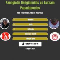 Panagiotis Deligiannidis vs Avraam Papadopoulos h2h player stats