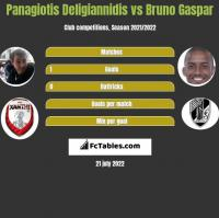 Panagiotis Deligiannidis vs Bruno Gaspar h2h player stats