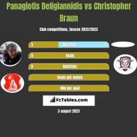 Panagiotis Deligiannidis vs Christopher Braun h2h player stats