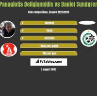 Panagiotis Deligiannidis vs Daniel Sundgren h2h player stats