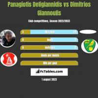 Panagiotis Deligiannidis vs Dimitrios Giannoulis h2h player stats
