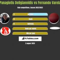 Panagiotis Deligiannidis vs Fernando Varela h2h player stats