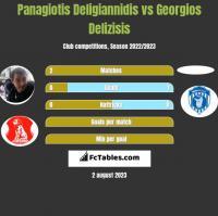 Panagiotis Deligiannidis vs Georgios Delizisis h2h player stats