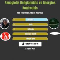 Panagiotis Deligiannidis vs Georgios Koutroubis h2h player stats