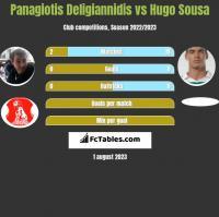 Panagiotis Deligiannidis vs Hugo Sousa h2h player stats