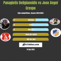 Panagiotis Deligiannidis vs Jose Angel Crespo h2h player stats