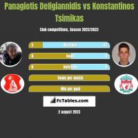 Panagiotis Deligiannidis vs Konstantinos Tsimikas h2h player stats