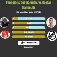 Panagiotis Deligiannidis vs Kostas Giannoulis h2h player stats