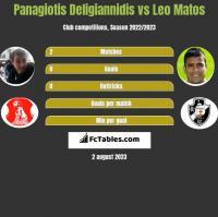 Panagiotis Deligiannidis vs Leo Matos h2h player stats