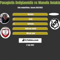 Panagiotis Deligiannidis vs Manolis Bolakis h2h player stats