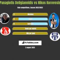 Panagiotis Deligiannidis vs Nikos Korovesis h2h player stats