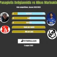 Panagiotis Deligiannidis vs Nikos Marinakis h2h player stats