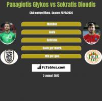 Panagiotis Glykos vs Sokratis Dioudis h2h player stats