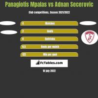 Panagiotis Mpalas vs Adnan Secerovic h2h player stats