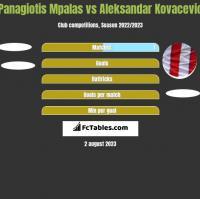 Panagiotis Mpalas vs Aleksandar Kovacevic h2h player stats