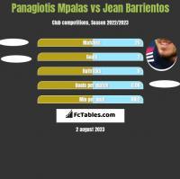 Panagiotis Mpalas vs Jean Barrientos h2h player stats