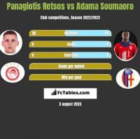 Panagiotis Retsos vs Adama Soumaoro h2h player stats