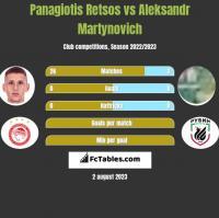 Panagiotis Retsos vs Aleksandr Martynovich h2h player stats