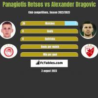 Panagiotis Retsos vs Alexander Dragovic h2h player stats