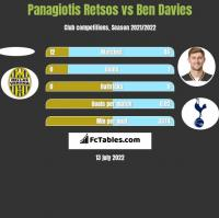 Panagiotis Retsos vs Ben Davies h2h player stats