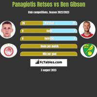 Panagiotis Retsos vs Ben Gibson h2h player stats