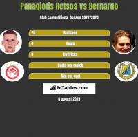 Panagiotis Retsos vs Bernardo h2h player stats