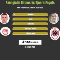 Panagiotis Retsos vs Bjoern Engels h2h player stats