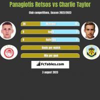 Panagiotis Retsos vs Charlie Taylor h2h player stats