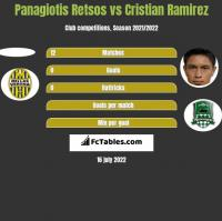 Panagiotis Retsos vs Cristian Ramirez h2h player stats
