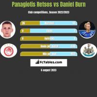Panagiotis Retsos vs Daniel Burn h2h player stats