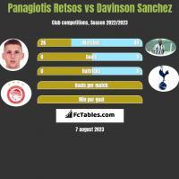 Panagiotis Retsos vs Davinson Sanchez h2h player stats