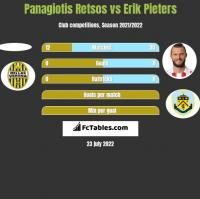 Panagiotis Retsos vs Erik Pieters h2h player stats