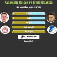 Panagiotis Retsos vs Ermin Bicakcic h2h player stats