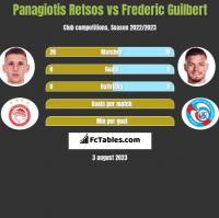 Panagiotis Retsos vs Frederic Guilbert h2h player stats